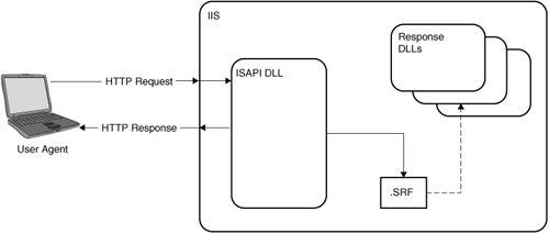 how to set up a server atl